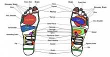 Reflexology: what is it and how does it work